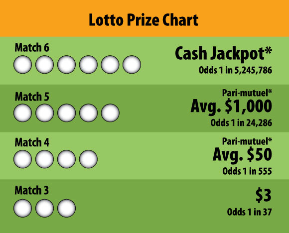 Lotto Game To See Starting Jackpots Of Half-A-Million Dollars